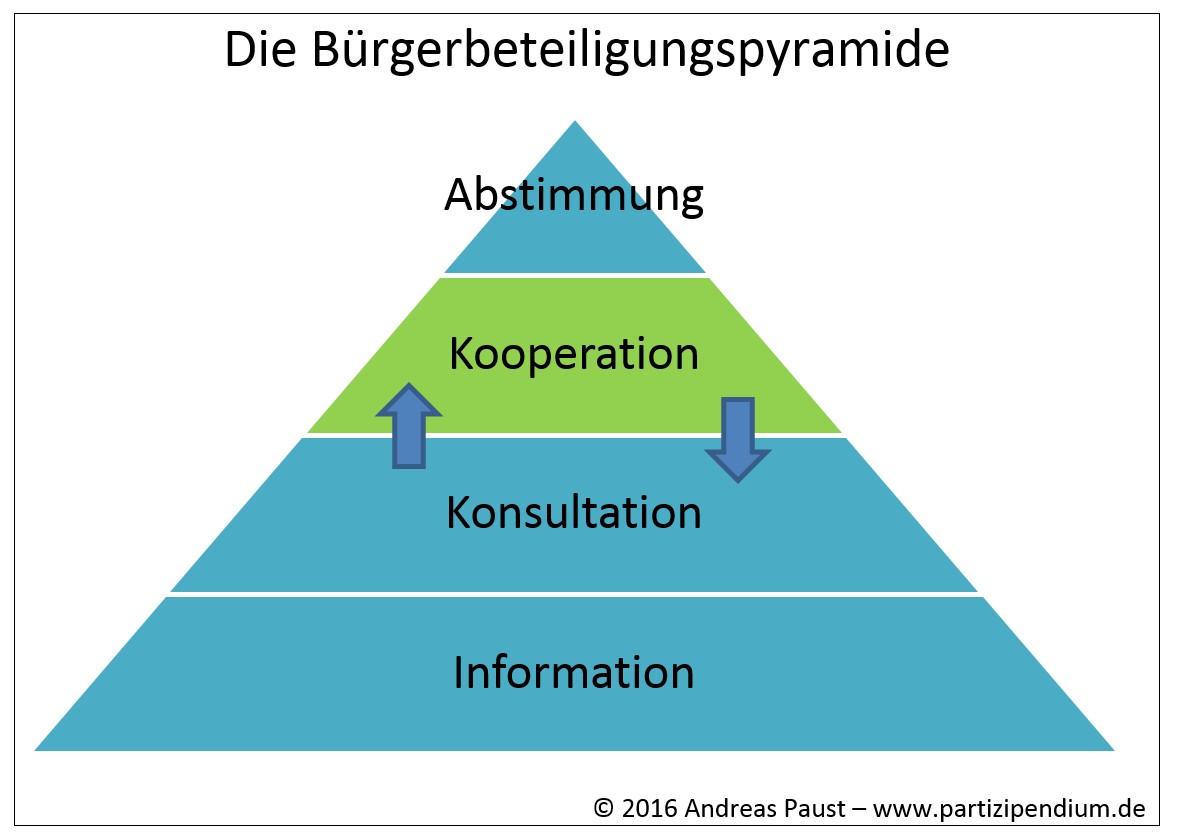 bürgerbeteiligungspyramide